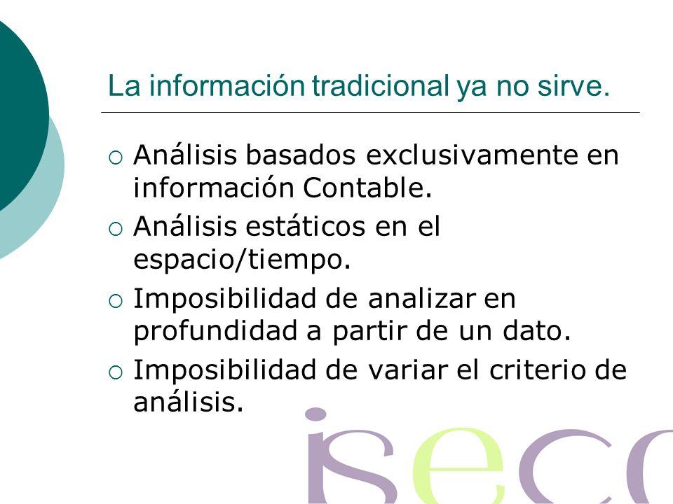 Análisis basados exclusivamente en información Contable.