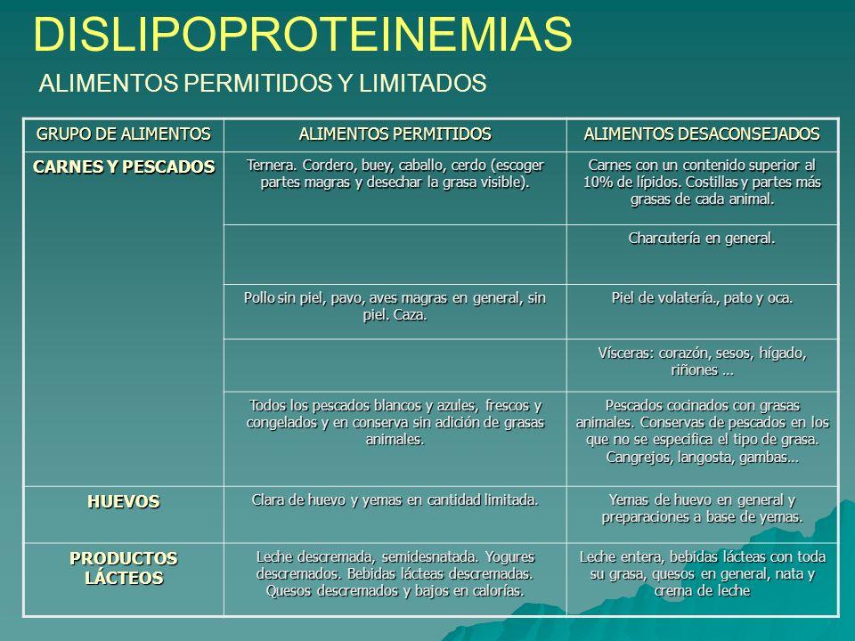 DISLIPOPROTEINEMIAS HIPERCOLESTEROL EMIA HIPERTRIGLICERIDE MIA Triglicéridos > 200 mg/dL. Origen genético o por hábitos de alimentación y de vida poco