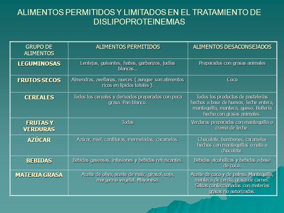 DISLIPOPROTEINEMIAS ALIMENTOS PERMITIDOS Y LIMITADOS GRUPO DE ALIMENTOS ALIMENTOS PERMITIDOS ALIMENTOS DESACONSEJADOS CARNES Y PESCADOS Ternera. Corde