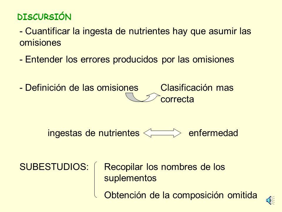 DISCURSIÓN - Variación en la composiciónminimizar la varianza - Método no completamente correcto: - Frecuencia y dosis erróneos - No incluir todos los