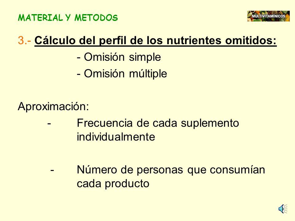 MATERIAL Y MÉTODOS 1.-Cuestionario por correo: - Suplemento multivitamínico - Nombre, marca y frecuencia de consumo Se calculó 15 nutrientes / supleme