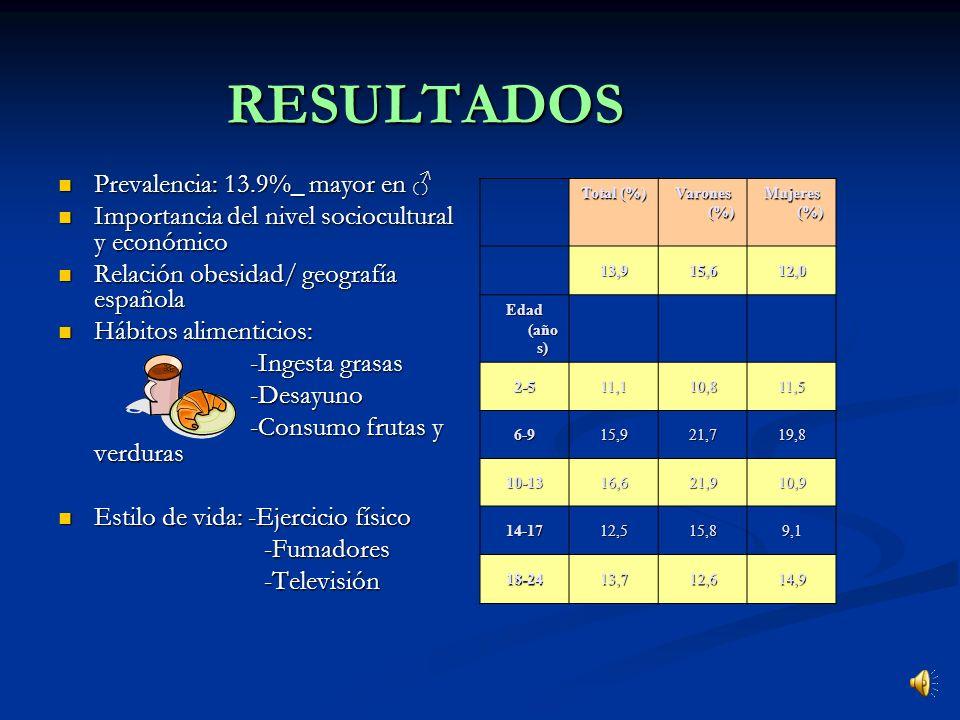 MATERIAL Y METODOS Estudio transversal Estudio transversal Muestra aleatoria de población española de2-24años Muestra aleatoria de población española