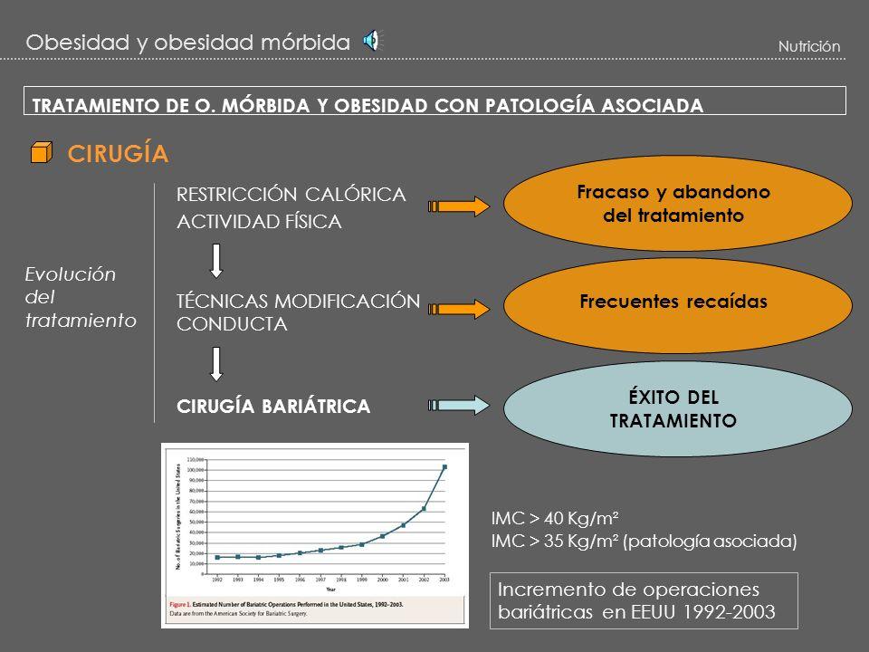 Obesidad y obesidad mórbida Nutrición TRATAMIENTO DE LA OBESIDAD NUTRICIÓN CAZADORAGRÍCOLACONSUMOURBANO APARICIÓN de la OBESIDAD - Alimentación del ob