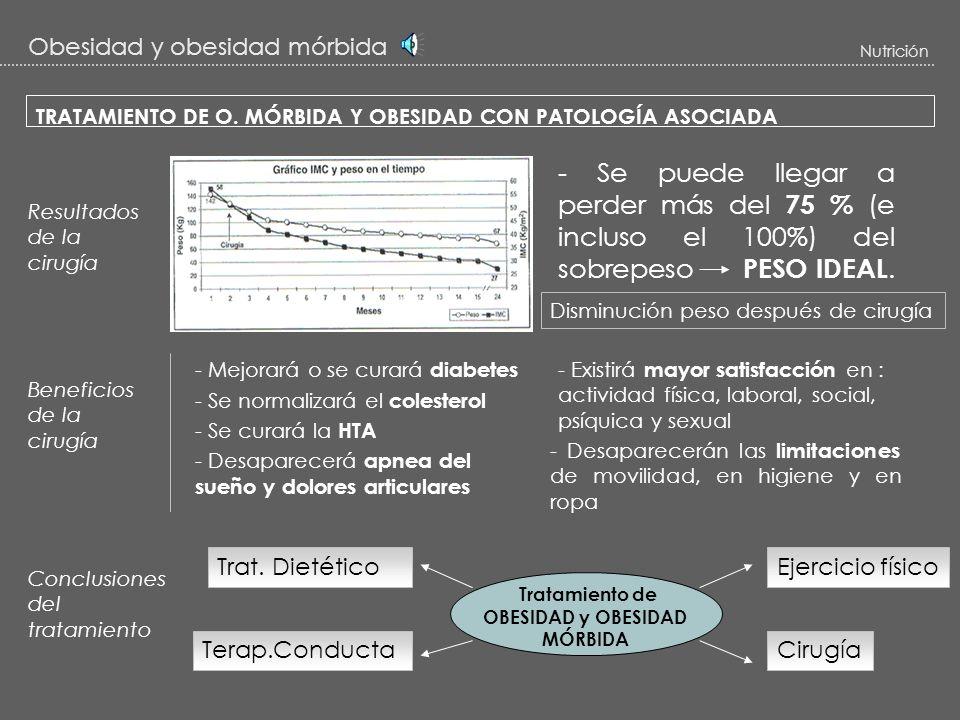 Obesidad y obesidad mórbida Nutrición Técnicas quirúrgicas a) RESTRICTIVAS Gastroplastia vertical anillada b) MIXTAS Bypass biliopacreático Bypass gás