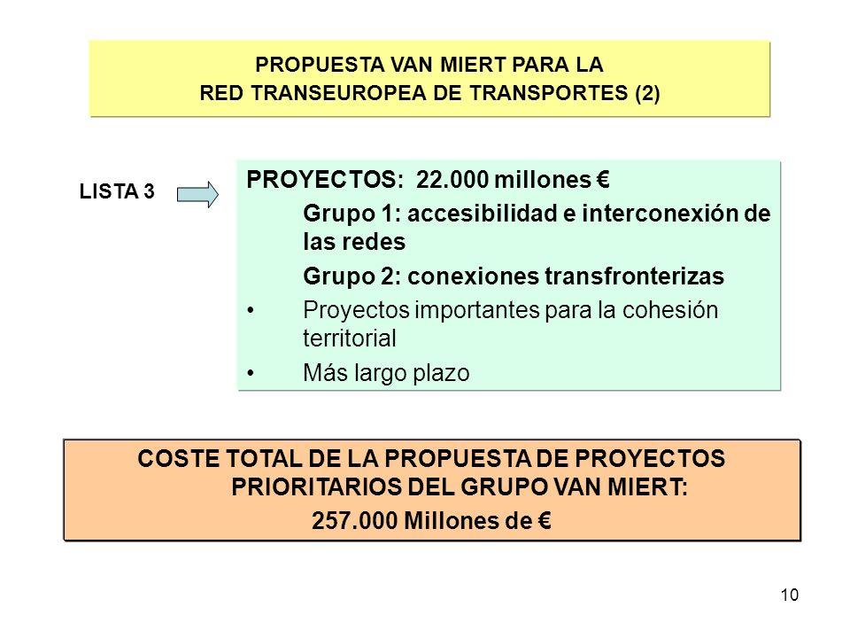 10 PROPUESTA VAN MIERT PARA LA RED TRANSEUROPEA DE TRANSPORTES (2) LISTA 3 PROYECTOS: 22.000 millones Grupo 1: accesibilidad e interconexión de las re
