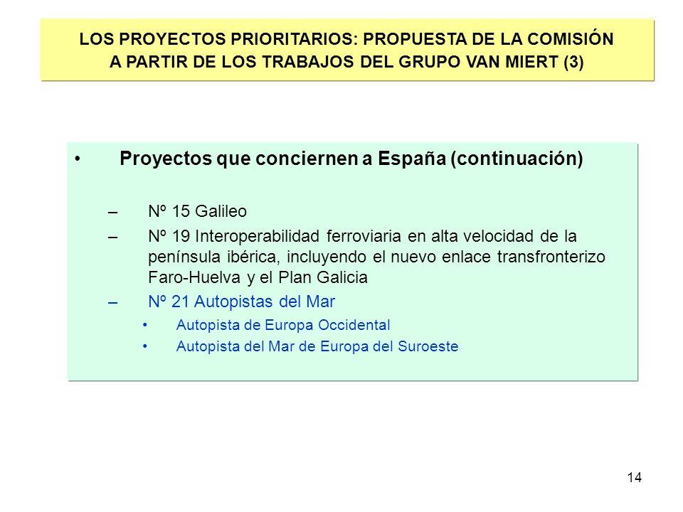 14 Proyectos que conciernen a España (continuación) –Nº 15 Galileo –Nº 19 Interoperabilidad ferroviaria en alta velocidad de la península ibérica, inc