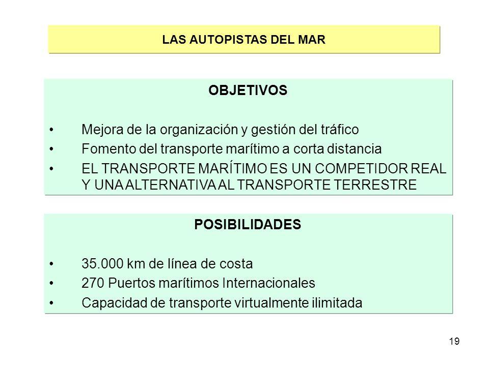 19 LAS AUTOPISTAS DEL MAR OBJETIVOS Mejora de la organización y gestión del tráfico Fomento del transporte marítimo a corta distancia EL TRANSPORTE MA