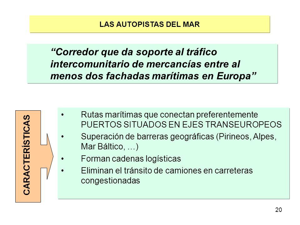 20 LAS AUTOPISTAS DEL MAR Corredor que da soporte al tráfico intercomunitario de mercancías entre al menos dos fachadas marítimas en Europa CARACTERÍS