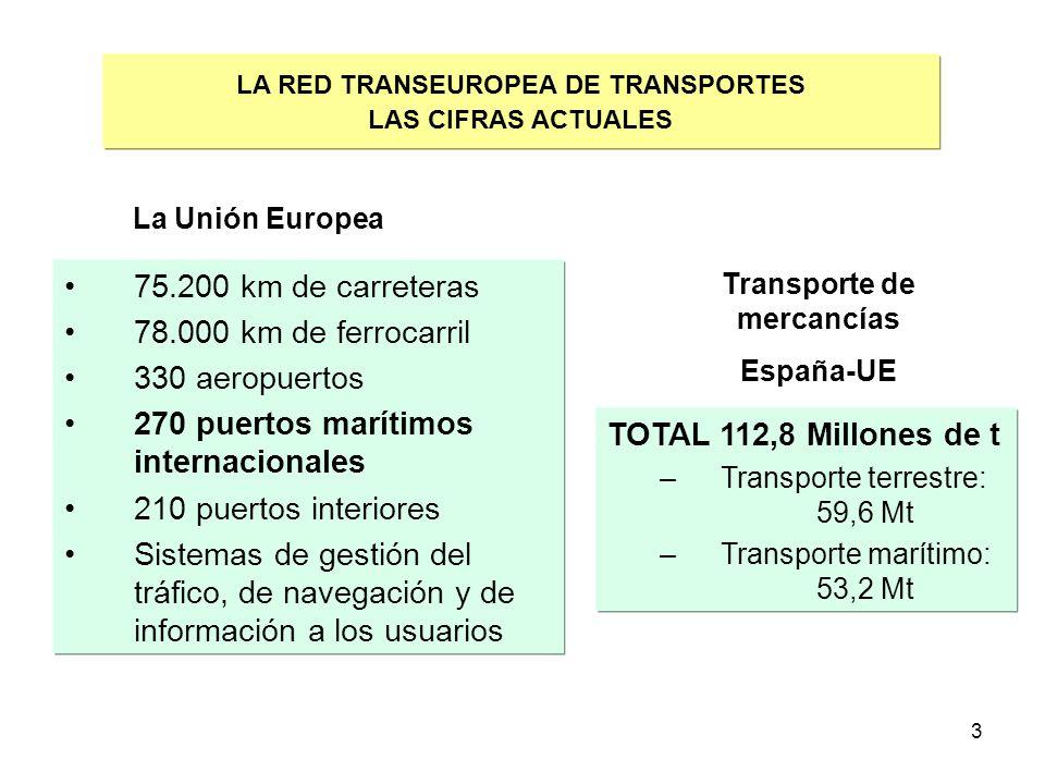 3 LA RED TRANSEUROPEA DE TRANSPORTES LAS CIFRAS ACTUALES 75.200 km de carreteras 78.000 km de ferrocarril 330 aeropuertos 270 puertos marítimos intern