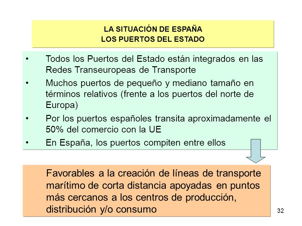 32 LA SITUACIÓN DE ESPAÑA LOS PUERTOS DEL ESTADO Todos los Puertos del Estado están integrados en las Redes Transeuropeas de Transporte Muchos puertos