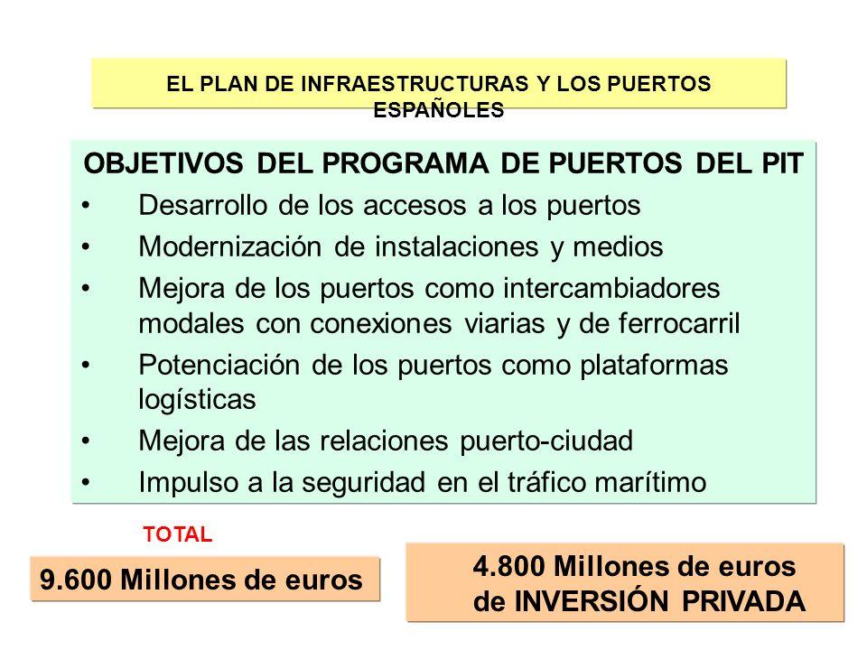 34 EL PLAN DE INFRAESTRUCTURAS Y LOS PUERTOS ESPAÑOLES OBJETIVOS DEL PROGRAMA DE PUERTOS DEL PIT Desarrollo de los accesos a los puertos Modernización