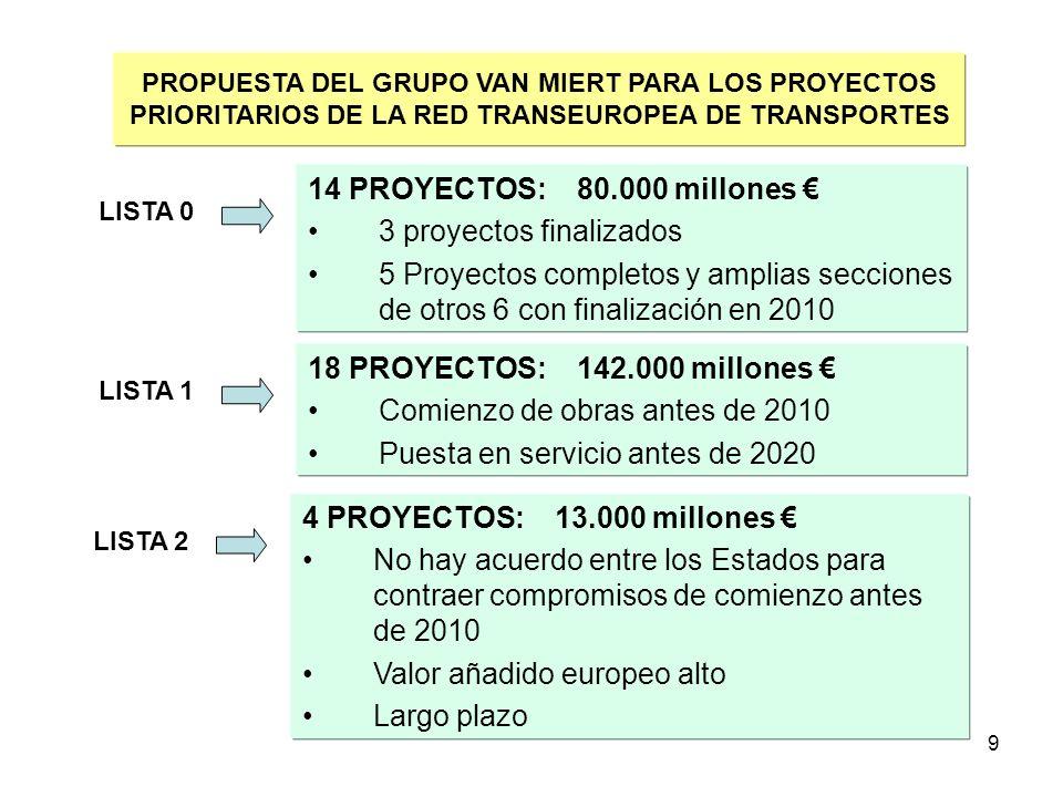 9 PROPUESTA DEL GRUPO VAN MIERT PARA LOS PROYECTOS PRIORITARIOS DE LA RED TRANSEUROPEA DE TRANSPORTES 14 PROYECTOS: 80.000 millones 3 proyectos finali