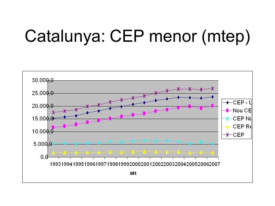 Catalunya: CEP menor (mtep)