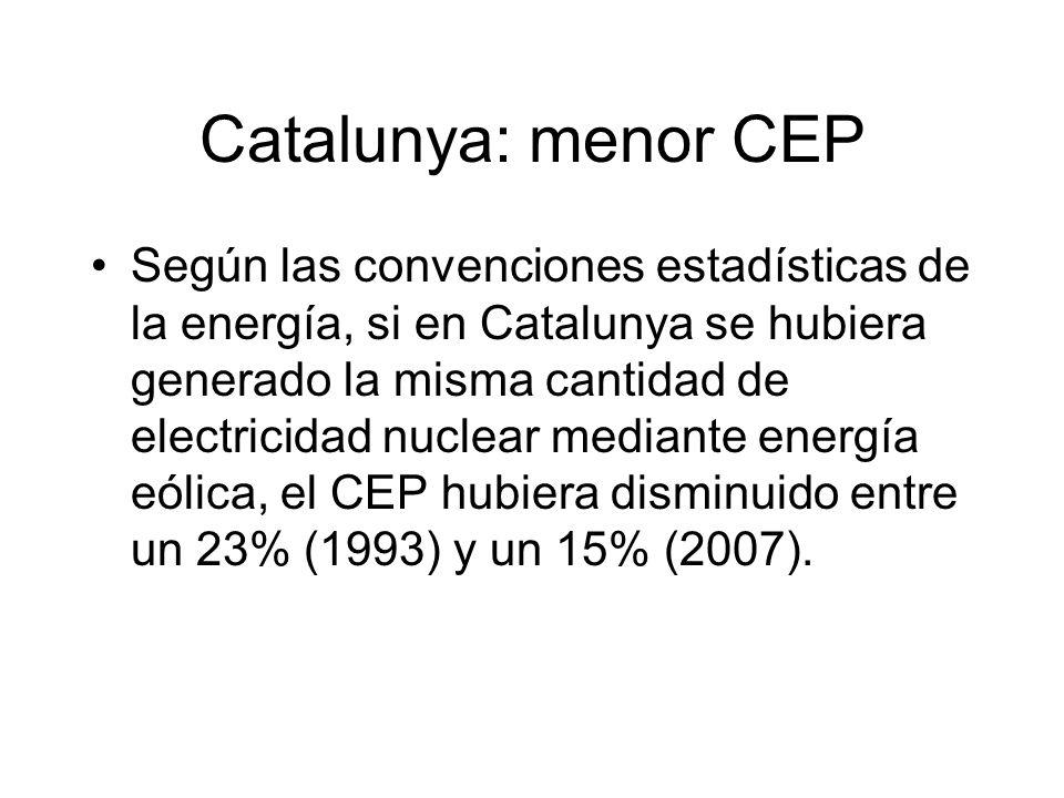 Catalunya: menor CEP Según las convenciones estadísticas de la energía, si en Catalunya se hubiera generado la misma cantidad de electricidad nuclear mediante energía eólica, el CEP hubiera disminuido entre un 23% (1993) y un 15% (2007).