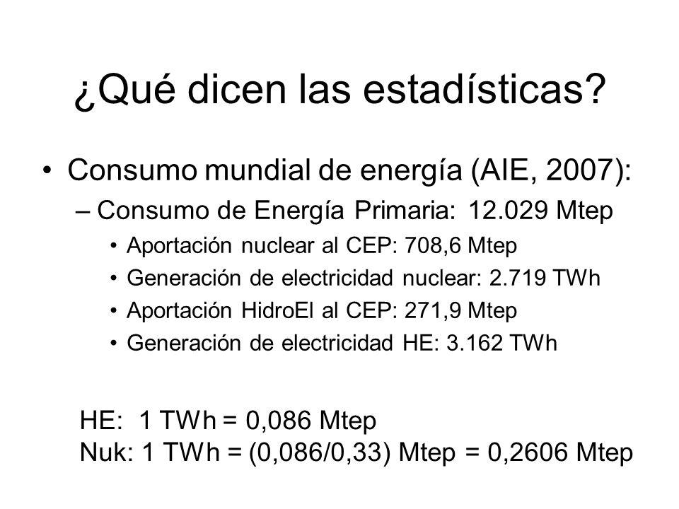Lo que dicen las estadísticas Generación electricidad en el mundo (2007) –Nuclear: 2.719 TWh – 708,6 Mtep (5,9% del CEP) –HidroEl: 3.162 TWh – 271,9 Mtep (2,2% del CEP) Si se tratara la electricidad nuclear como la HE: Nuclear: 2.719 TWh – 233,8 Mtep (1,9% del CEP) Si se tratara la HE como la electricidad nuclear: HidroEl: 3.162 TWh – 824 Mtep (6,8% del CEP) Y lo que no dicen:
