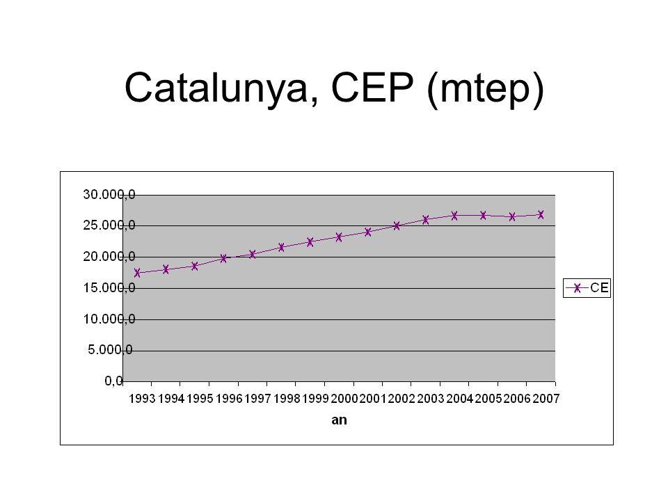 Catalunya, CEP (mtep)