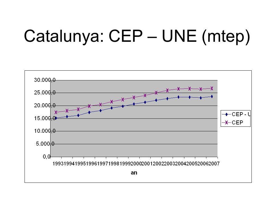 Catalunya: CEP – UNE (mtep)