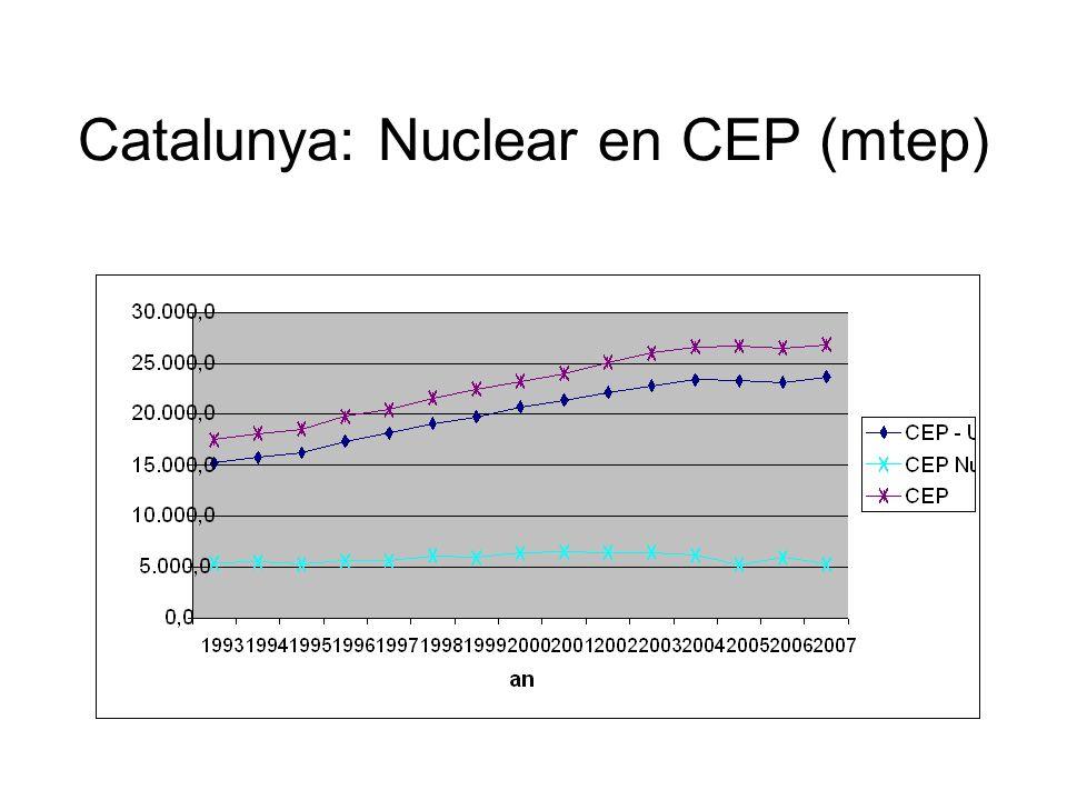 Eólica vs. Nuclear (mtep)