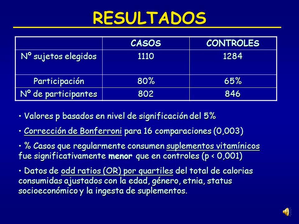 MATERIAL Y MÉTODOS 4.Análisis estadístico SAS versión 8.02SAS versión 8.02 t-test: distribuciones demográficast-test: distribuciones demográficas Anál