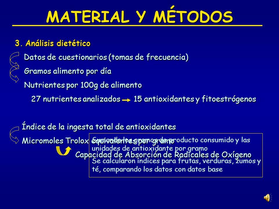 MATERIAL Y MÉTODOS 3.Análisis dietético Datos de cuestionarios (tomas de frecuencia) Datos de cuestionarios (tomas de frecuencia) Gramos alimento por día Gramos alimento por día Nutrientes por 100g de alimento Nutrientes por 100g de alimento 27 nutrientes analizados 15 antioxidantes y fitoestrógenos 27 nutrientes analizados 15 antioxidantes y fitoestrógenos Índice de la ingesta total de antioxidantes Índice de la ingesta total de antioxidantes Micromoles Trolox equivalentes por gramo Micromoles Trolox equivalentes por gramo Capacidad de Absorción de Radicales de Oxígeno Capacidad de Absorción de Radicales de Oxígeno Sumando los gramos de producto consumido y las unidades de antioxidante por gramo Se calcularon índices para frutas, verduras, zumos y té, comparando los datos con datos base