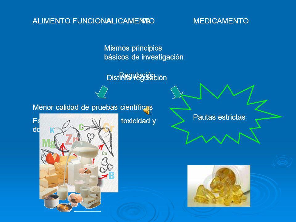 Cualquier sustancia con indicación terapéutica es considerada medicamento INDICACIÓN TERAPÉUTICA ALEGACIÓN DE SALUD Persona con una enfermedad o riesg