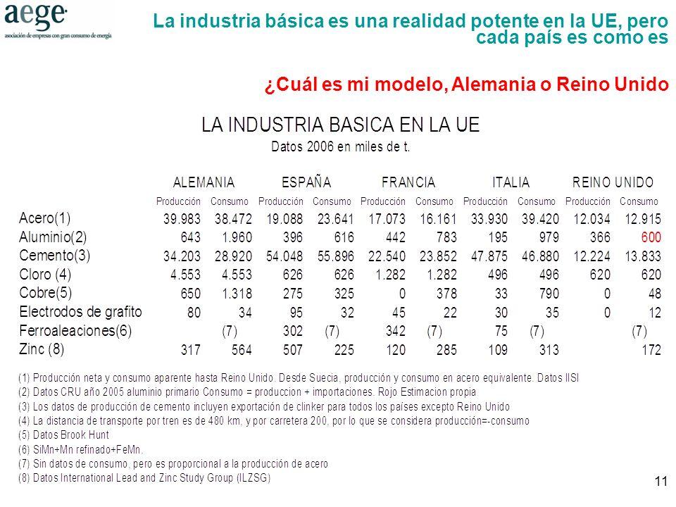 11 La industria básica es una realidad potente en la UE, pero cada país es como es ¿Cuál es mi modelo, Alemania o Reino Unido