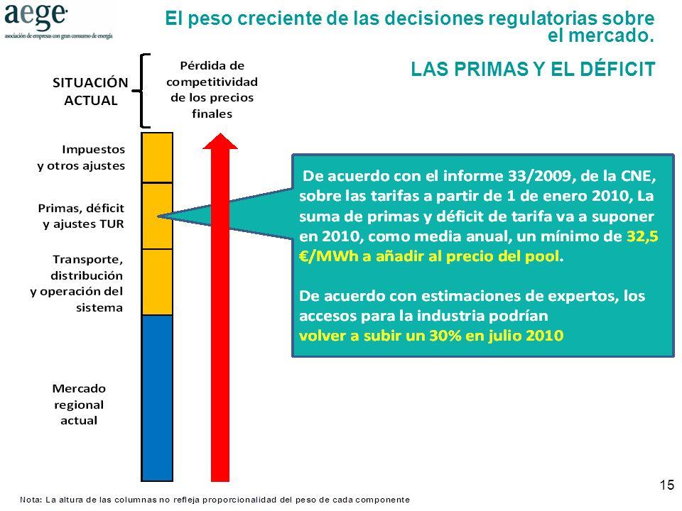15 El peso creciente de las decisiones regulatorias sobre el mercado. LAS PRIMAS Y EL DÉFICIT