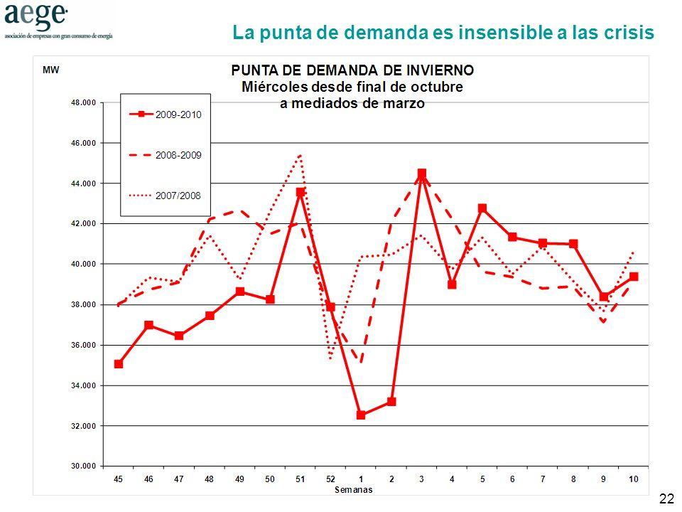 22 La punta de demanda es insensible a las crisis Fuente: REE