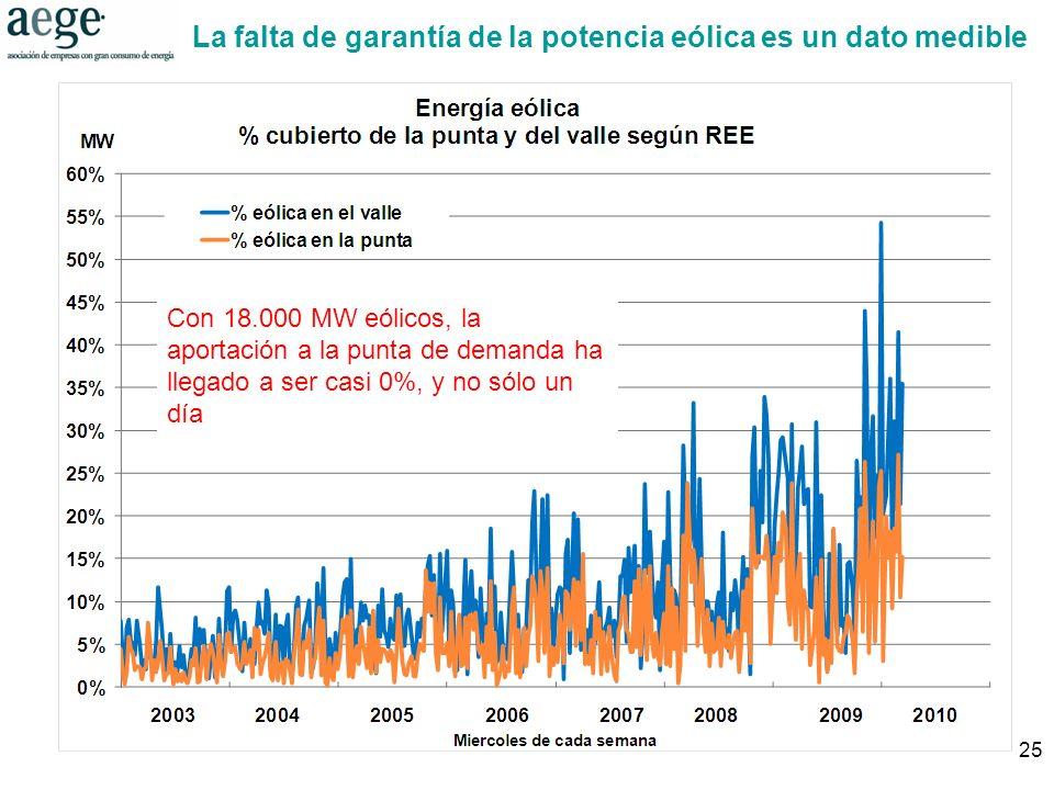 25 La falta de garantía de la potencia eólica es un dato medible Con 18.000 MW eólicos, la aportación a la punta de demanda ha llegado a ser casi 0%, y no sólo un día