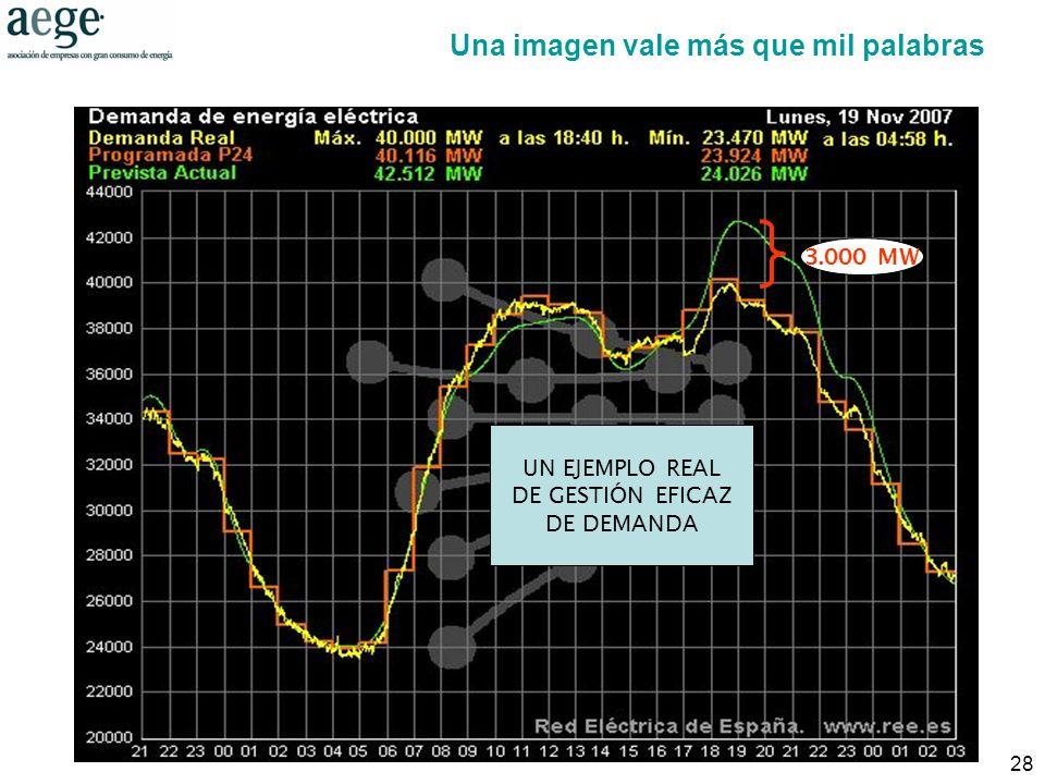 28 Fuente: REE 3.000 MW UN EJEMPLO REAL DE GESTIÓN EFICAZ DE DEMANDA Una imagen vale más que mil palabras