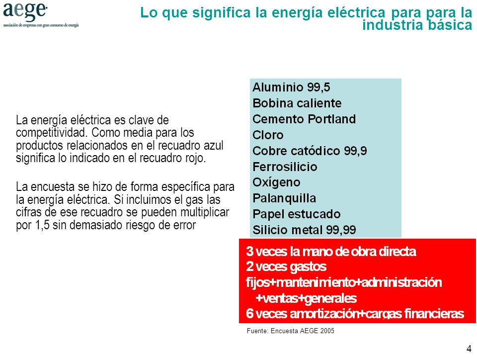 4 Lo que significa la energía eléctrica para para la industria básica Fuente: Encuesta AEGE 2005 La energía eléctrica es clave de competitividad.