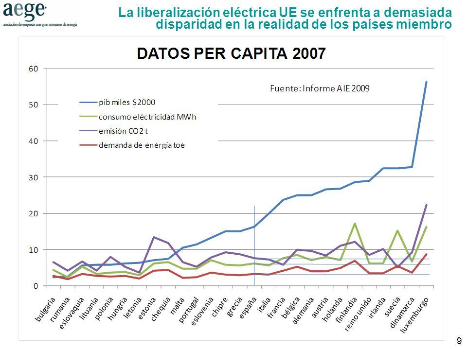 9 La liberalización eléctrica UE se enfrenta a demasiada disparidad en la realidad de los países miembro
