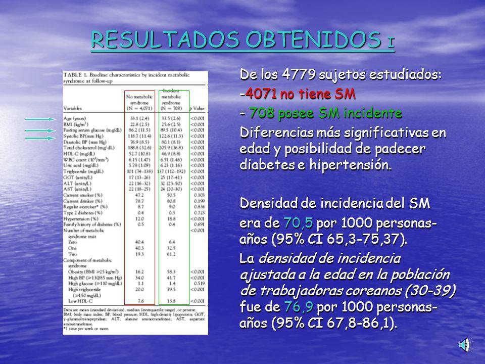 RESULTADOS OBTENIDOS I De los 4779 sujetos estudiados: De los 4779 sujetos estudiados: -4071 no tiene SM -4071 no tiene SM - 708 posee SM incidente - 708 posee SM incidente Diferencias más significativas en edad y posibilidad de padecer diabetes e hipertensión.