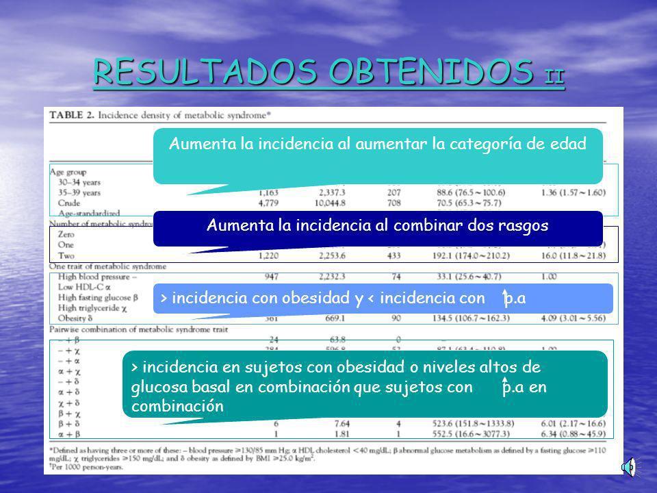 RESULTADOS OBTENIDOS II Aumenta la incidencia al aumentar la categoría de edad Aumenta la incidencia al combinar dos rasgos > incidencia con obesidad y < incidencia con p.a > incidencia en sujetos con obesidad o niveles altos de glucosa basal en combinación que sujetos con p.a en combinación
