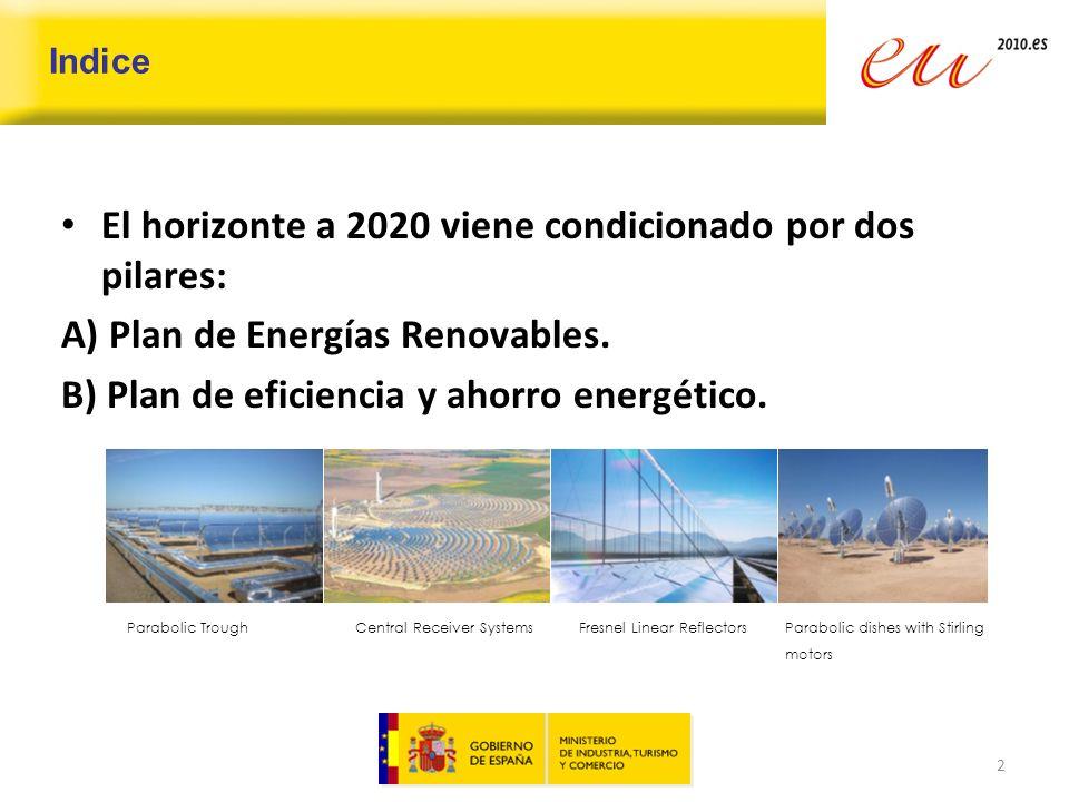Indice Renovables en España.1.Política energética horizonte 2020.