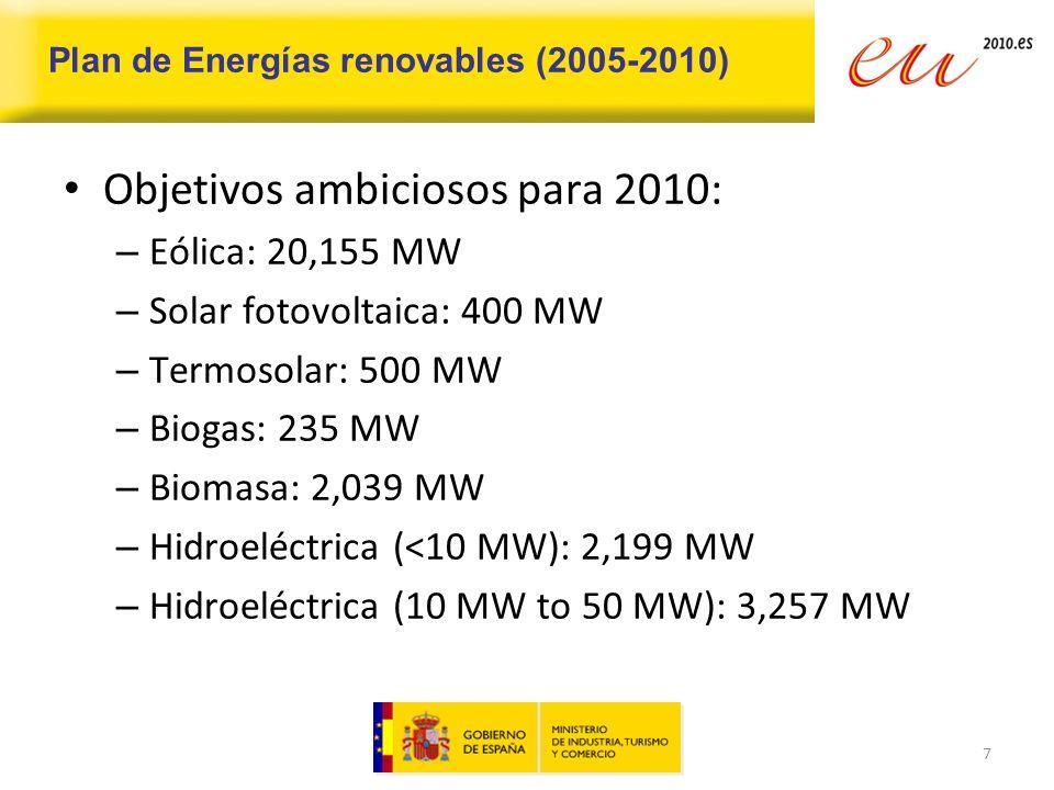 Situación actual Se han sobrepasado los límites para 2010: – Eólica: 20.155 MW, y cerca de 3.000 MW más hasta 2012.