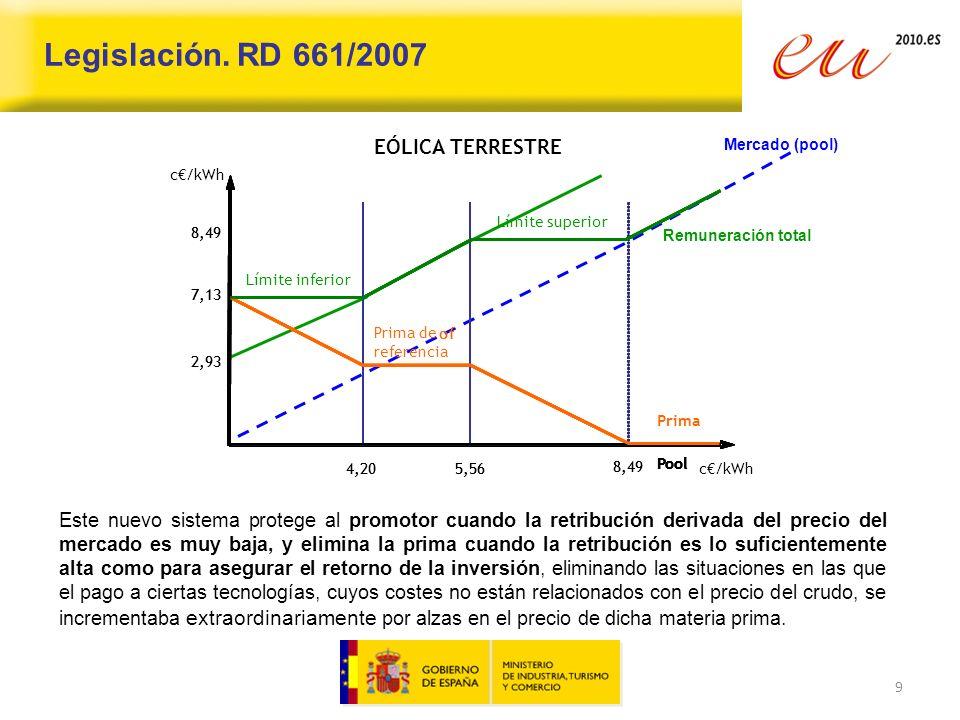 Desde 2005, se produce una reducción de la intensidad energética un 12,5% (por encima de la reducción de la UE-27, 10%).