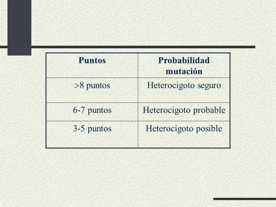 CriteriosPuntos Valores de LDL - > 330 mg/dl - 250 - 330 mg/dl - 190 - 250 mg/dl - 150 – 190 mg/dl 85318531 Historia personal - Enfermedad coronaria p