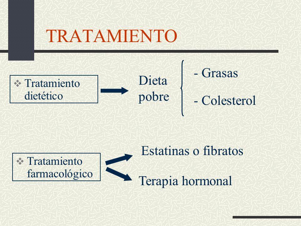 SÍNTOMAS Enfermedades cardiovasculares - Trombos en el cerebro - Estrechamiento de arterias coronarias - Obstrucción arterial