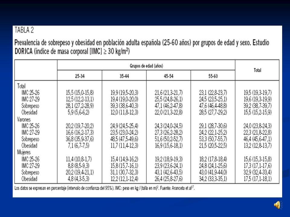 4. Resultados población adulta (25-64 años) (y II) Existe una mayor prevalencia de la obesidad en las mujeres debido a: Existe una mayor prevalencia d