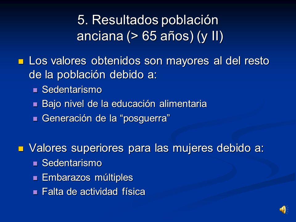 Obesidad 35 % (varones 309 %; mujeres 398 %) Obesidad 35 % (varones 309 %; mujeres 398 %) Ancianos no institucionalizados: Ancianos no institucionaliz