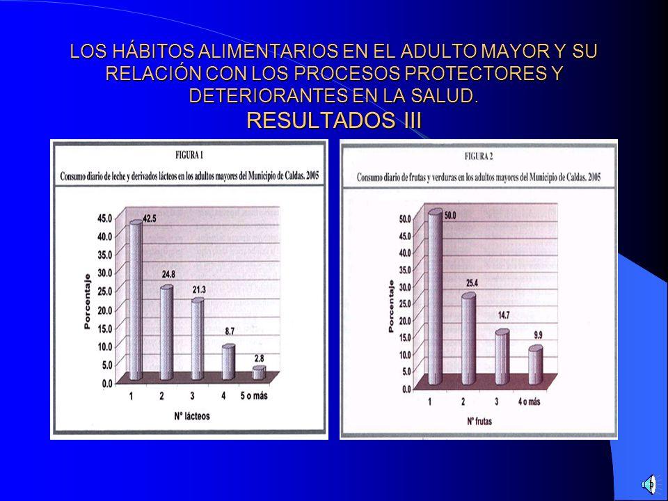 LOS HÁBITOS ALIMENTARIOS EN EL ADULTO MAYOR Y SU RELACIÓN CON LOS PROCESOS PROTECTORES YDETERIORANTES EN LA SALUD. RESULTADOS II - Mayoritariamente po