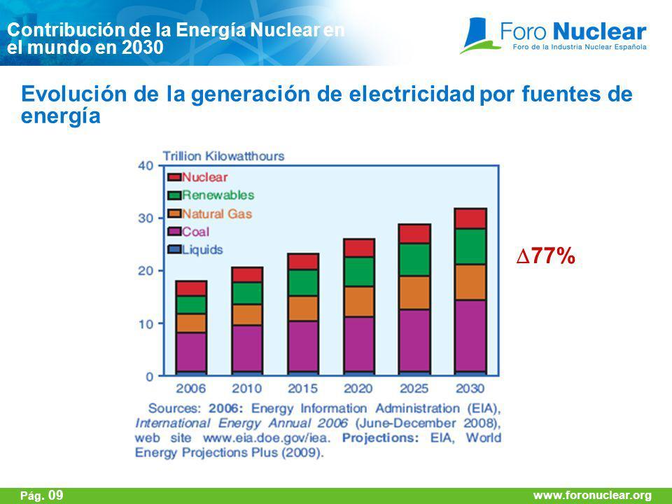 www.foronuclear.org Evolución de la generación de electricidad por fuentes de energía 77% www.foronuclear.org Pág. 09 Contribución de la Energía Nucle