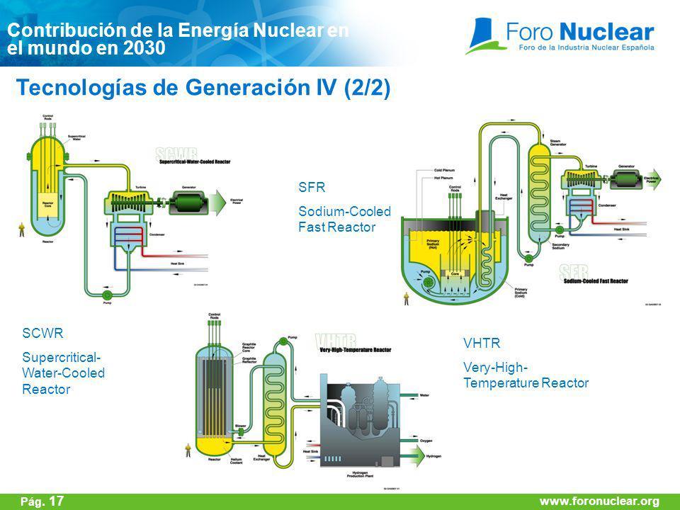 www.foronuclear.org Tecnologías de Generación IV (2/2) Contribución de la Energía Nuclear en el mundo en 2030 SCWR Supercritical- Water-Cooled Reactor