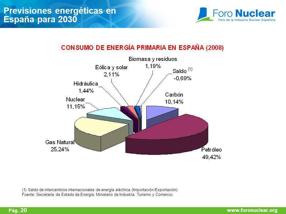 www.foronuclear.org Previsiones energéticas en España para 2030 (1) Saldo de intercambios internacionales de energía eléctrica (Importación-Exportació