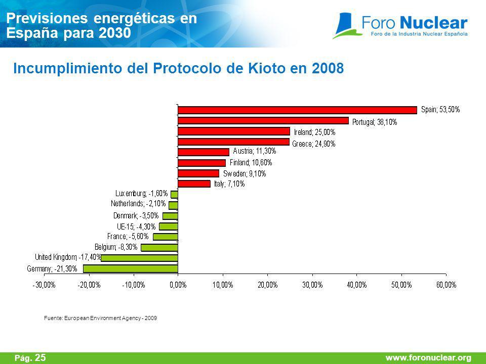 www.foronuclear.org Incumplimiento del Protocolo de Kioto en 2008 Fuente: European Environment Agency - 2009 Previsiones energéticas en España para 20