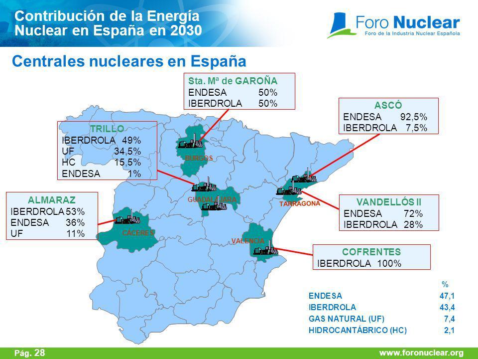 www.foronuclear.org Sta. Mª de GAROÑA ENDESA50% IBERDROLA50% ASCÓ ENDESA92,5% IBERDROLA7,5% VANDELLÓS II ENDESA72% IBERDROLA28% BURGOS TARRAGONA GUADA