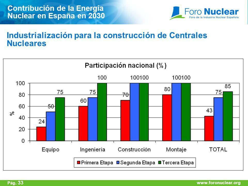 www.foronuclear.org Industrialización para la construcción de Centrales Nucleares Contribución de la Energía Nuclear en España en 2030 www.foronuclear