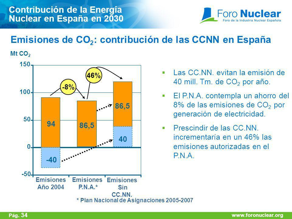 www.foronuclear.org -50 0 50 100 150 94 -40 86,5 -8% 86,5 40 46% Mt CO 2 Emisiones Año 2004 Emisiones P.N.A.* Emisiones Sin CC.NN. Las CC.NN. evitan l