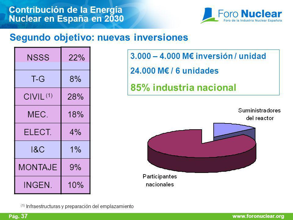 www.foronuclear.org 3.000 – 4.000 M inversión / unidad 24.000 M / 6 unidades 85% industria nacional T-G CIVIL (1) MEC. ELECT. I&C MONTAJE INGEN. NSSS